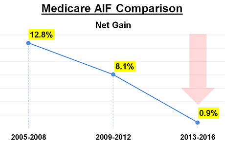 Medicare AIF Comparison